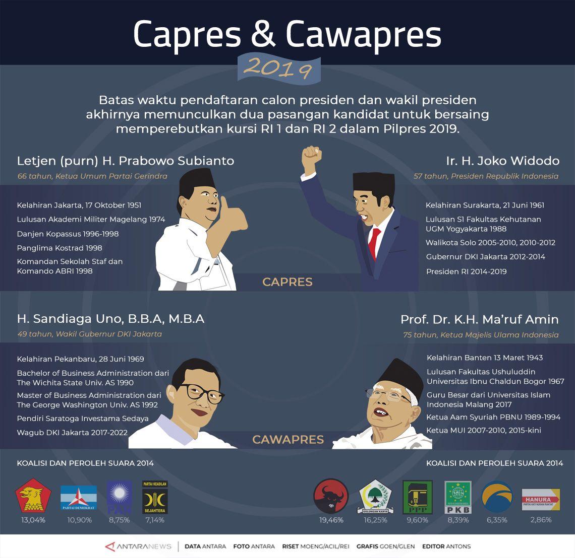 Capres & Cawapres Untuk 2019