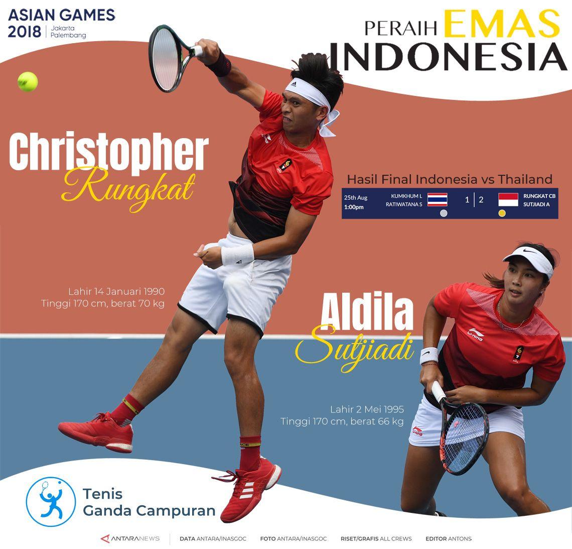 Peraih Emas Indonesia: Christopher Rungkat dan Aldila Sutjiadi