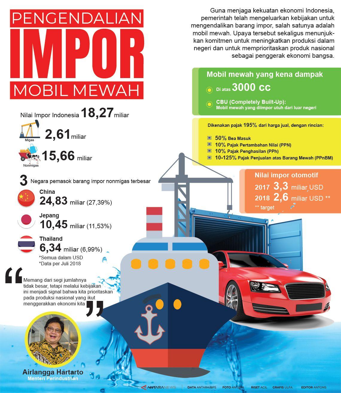 Pengendalian Impor Mobil Mewah