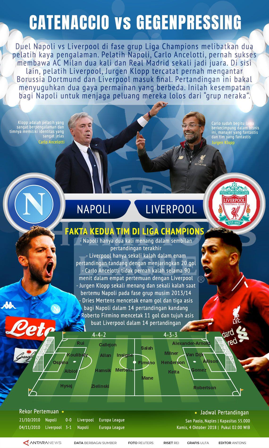 Liga Champions: Napoli vs Liverpool