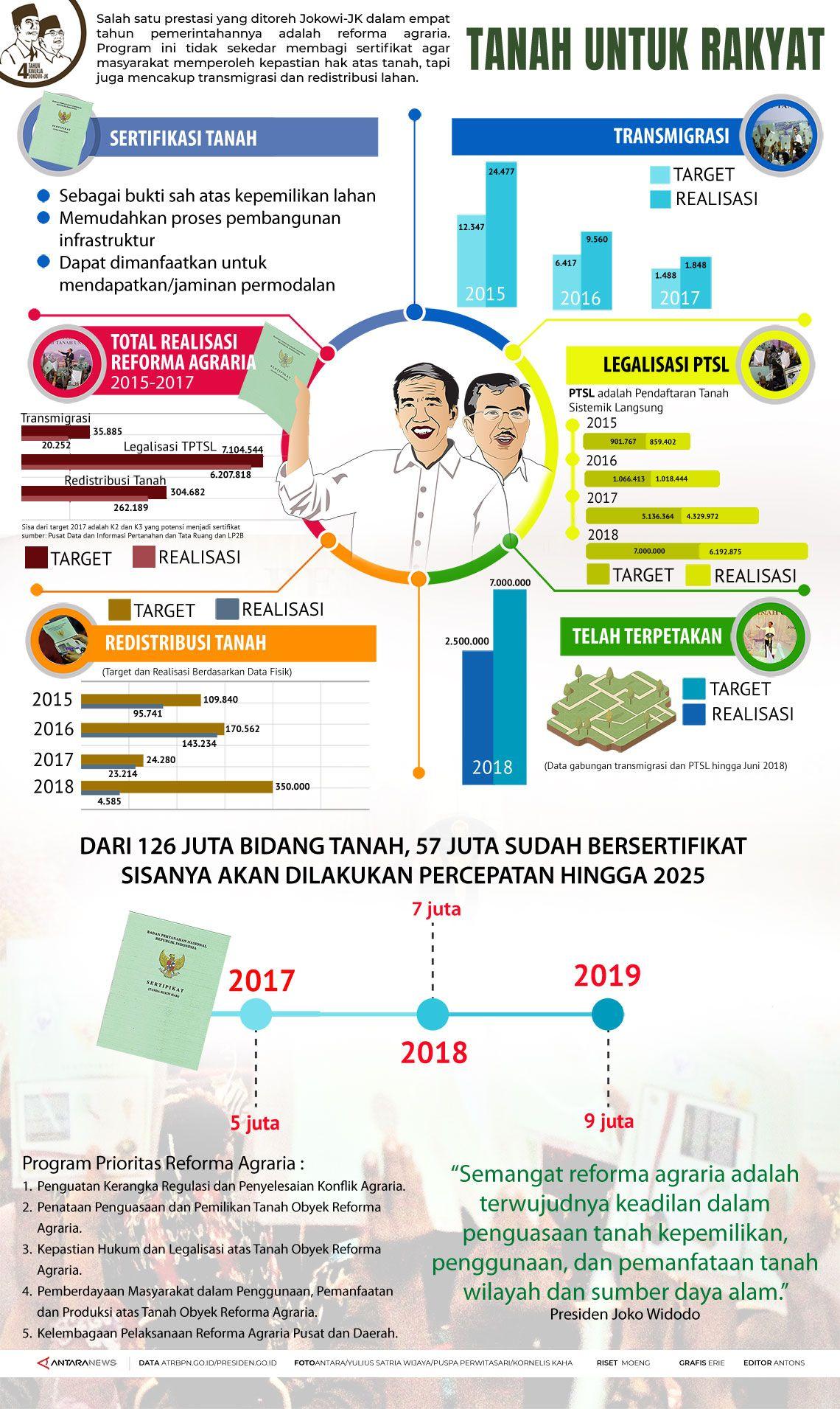 Empat tahun Jokowi-JK: reforma agraria