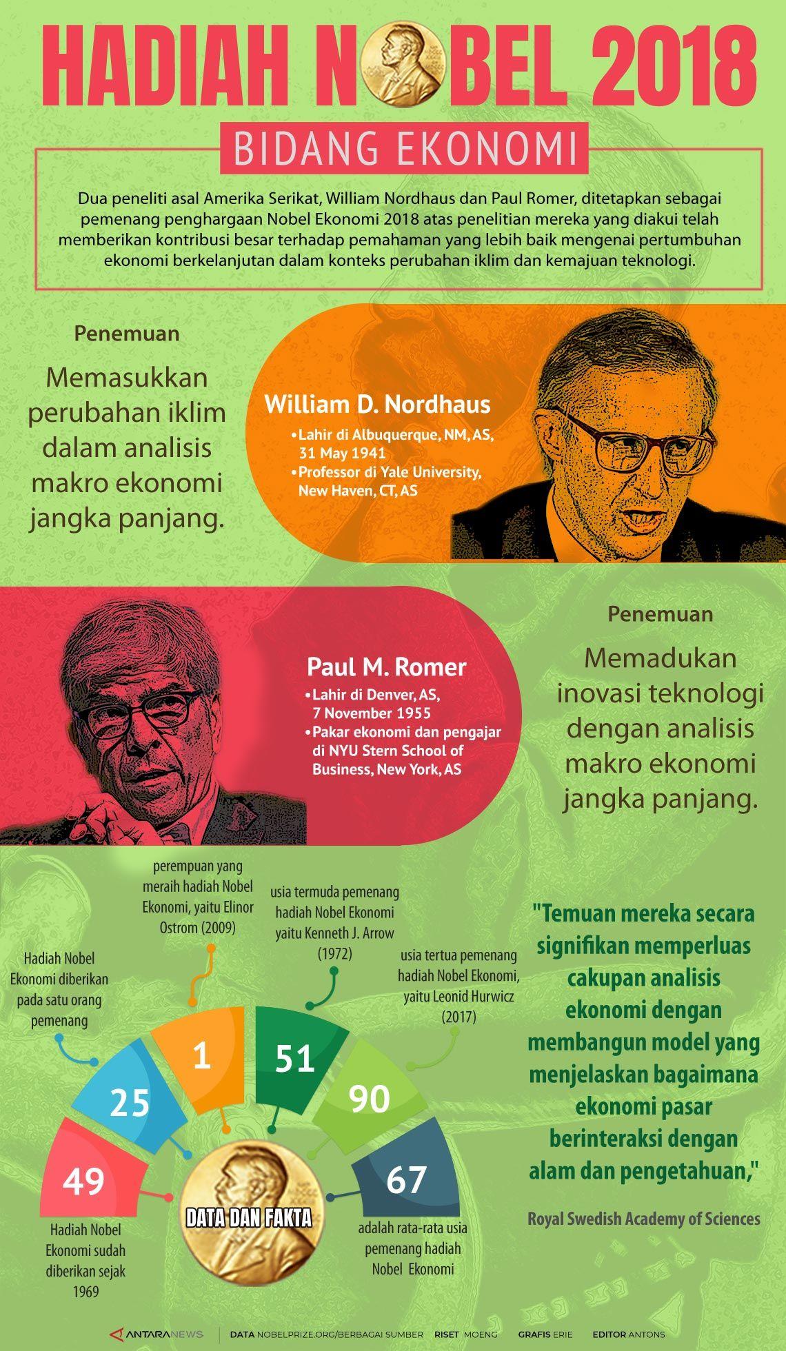 Pemenang hadiah Nobel Ekonomi 2018