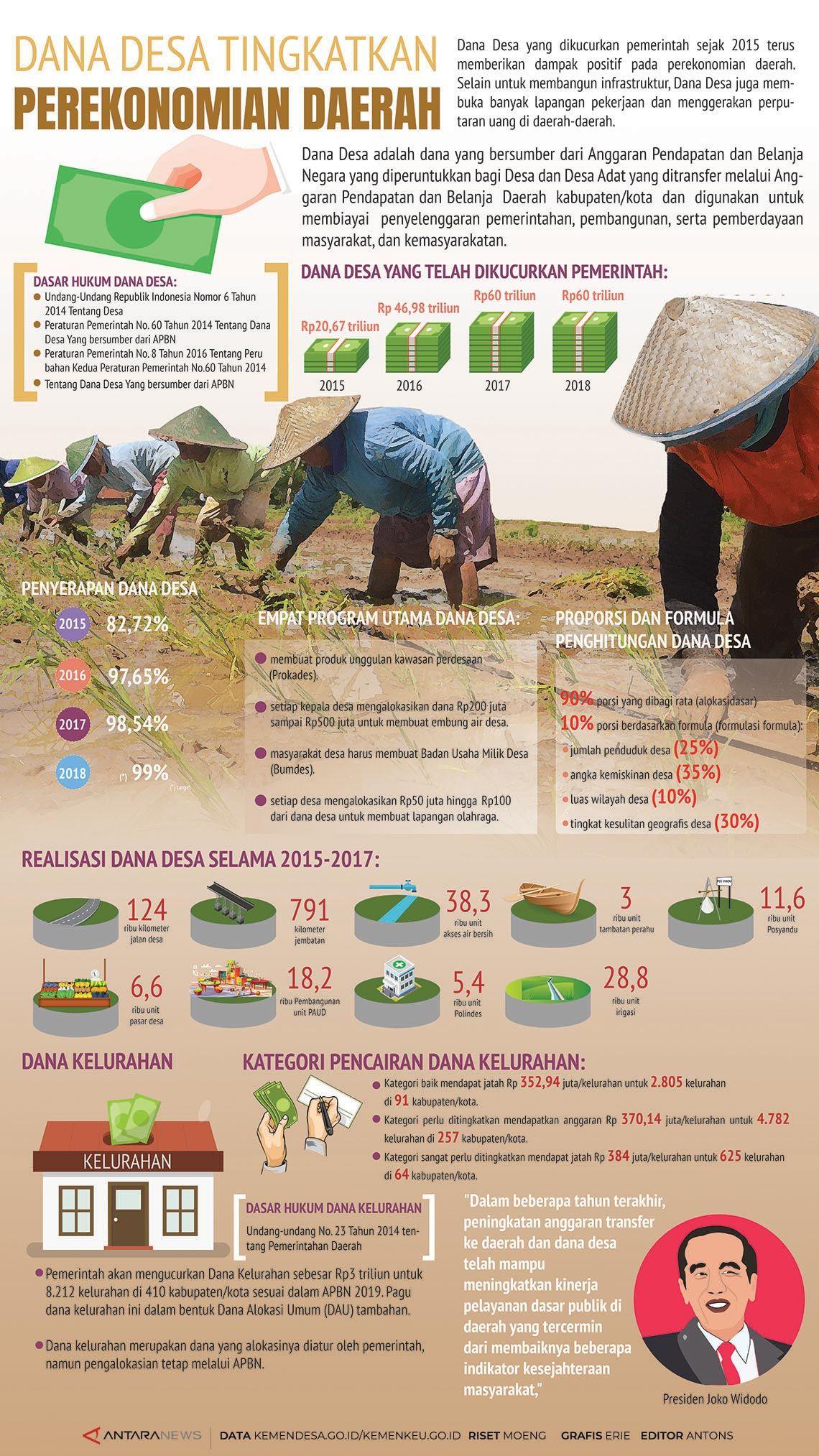 Dana Desa tingkatkan perekonomian daerah