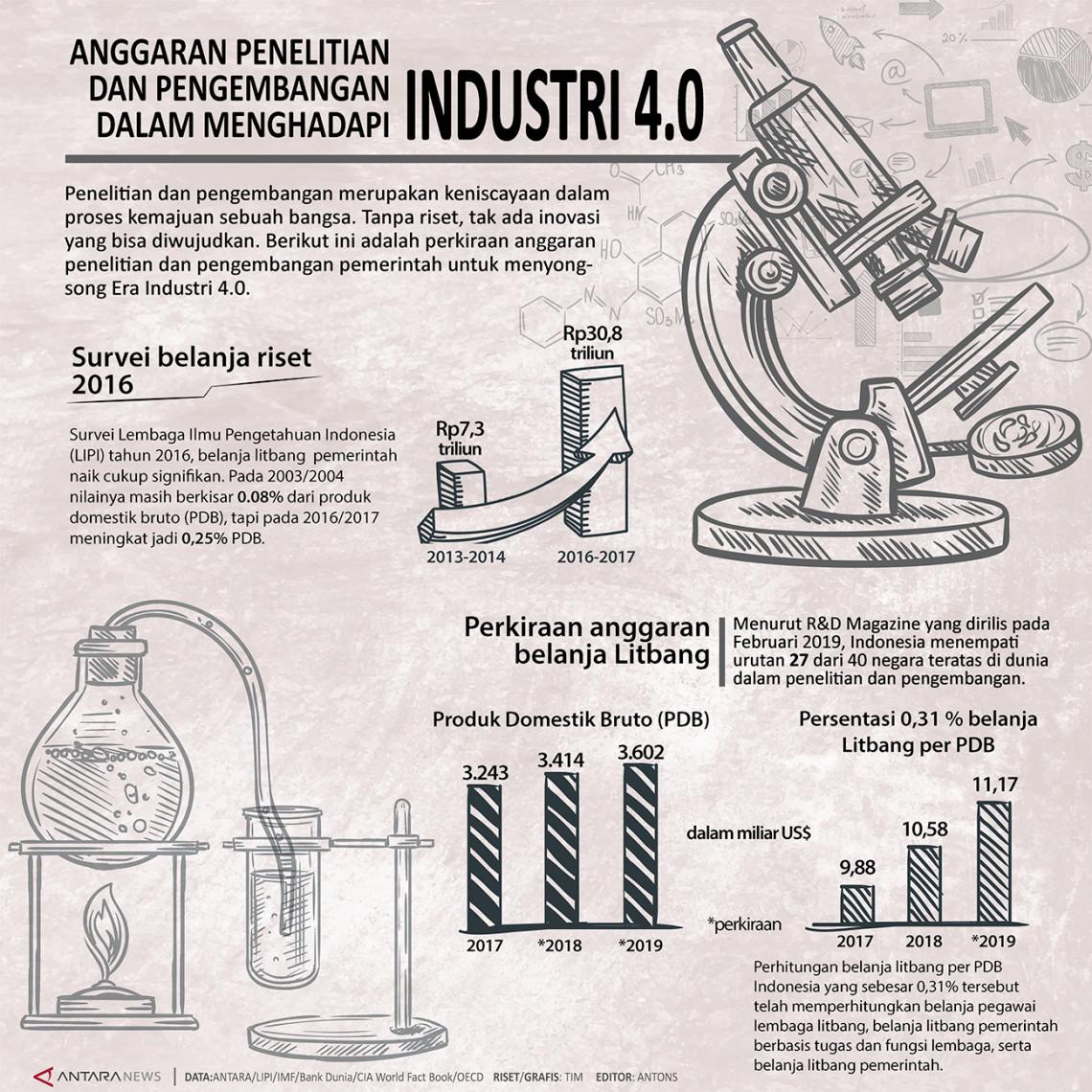 Anggaran penelitian dan pengembangan dalam menghadapi Industri 4.0