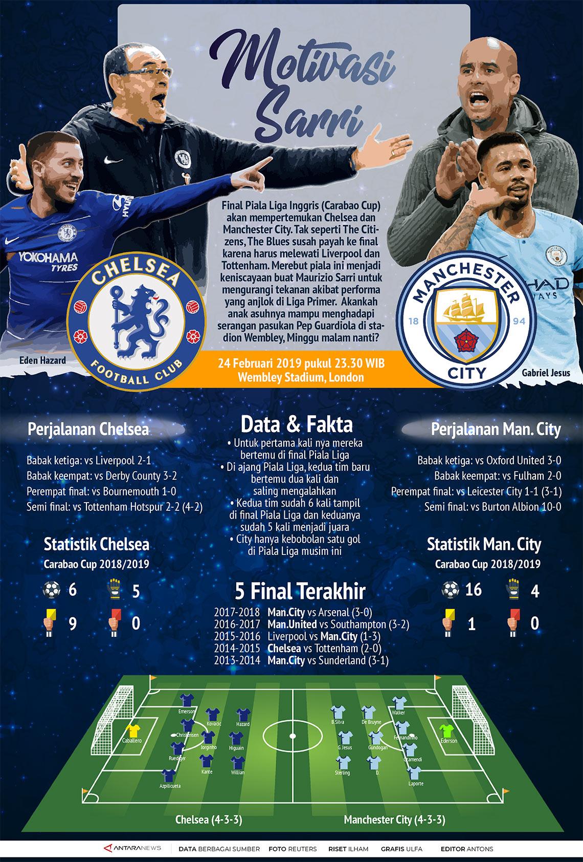 Final Piala Liga: Chelsea vs Man City