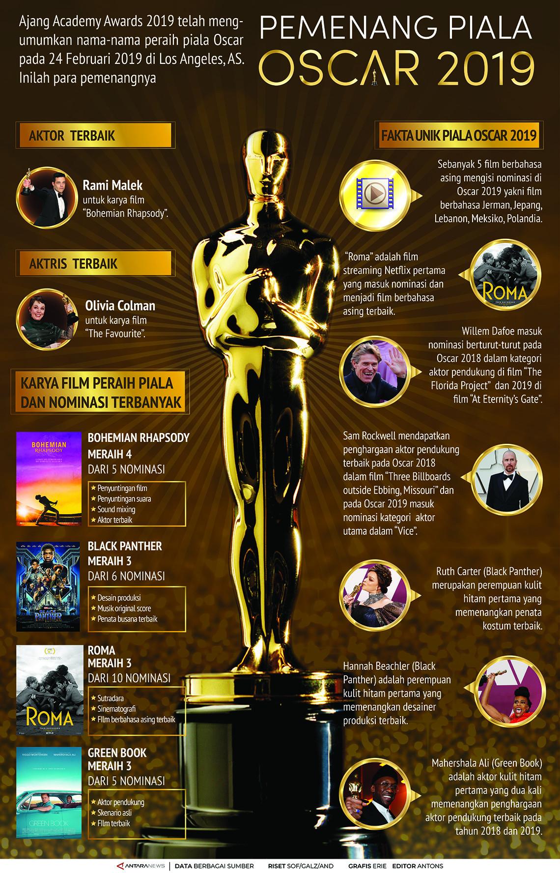 Pemenang Piala Oscar 2019