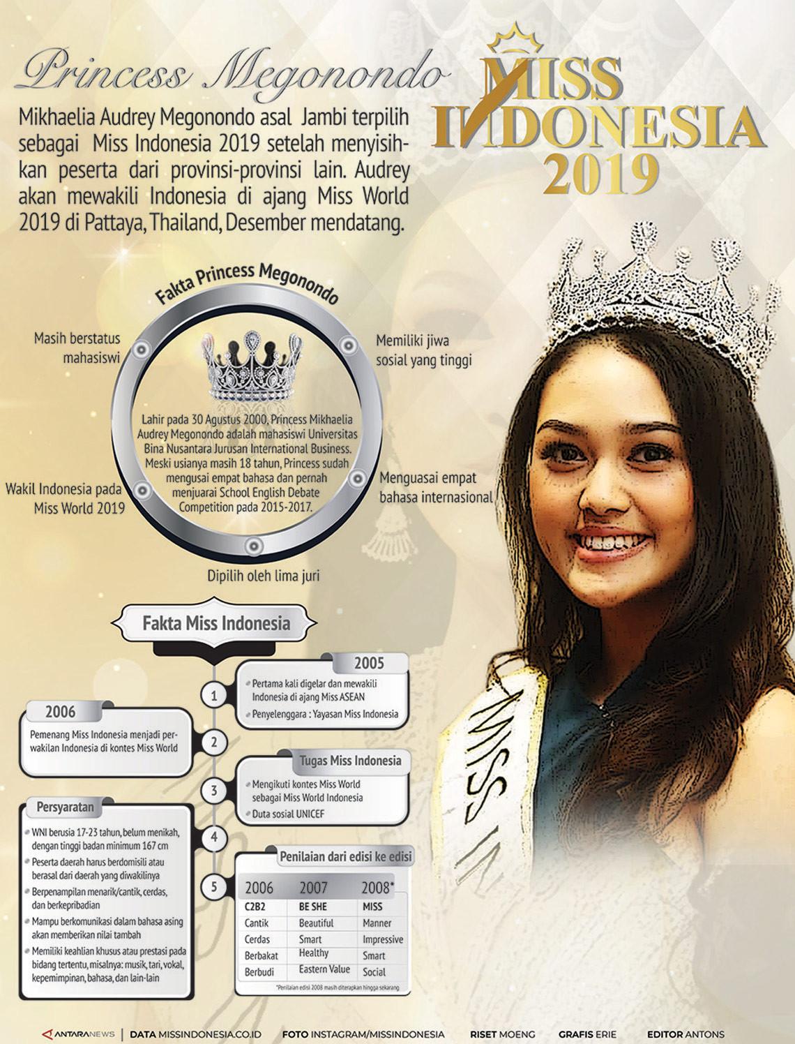 Miss Indonesia 2019 Princess Megonondo