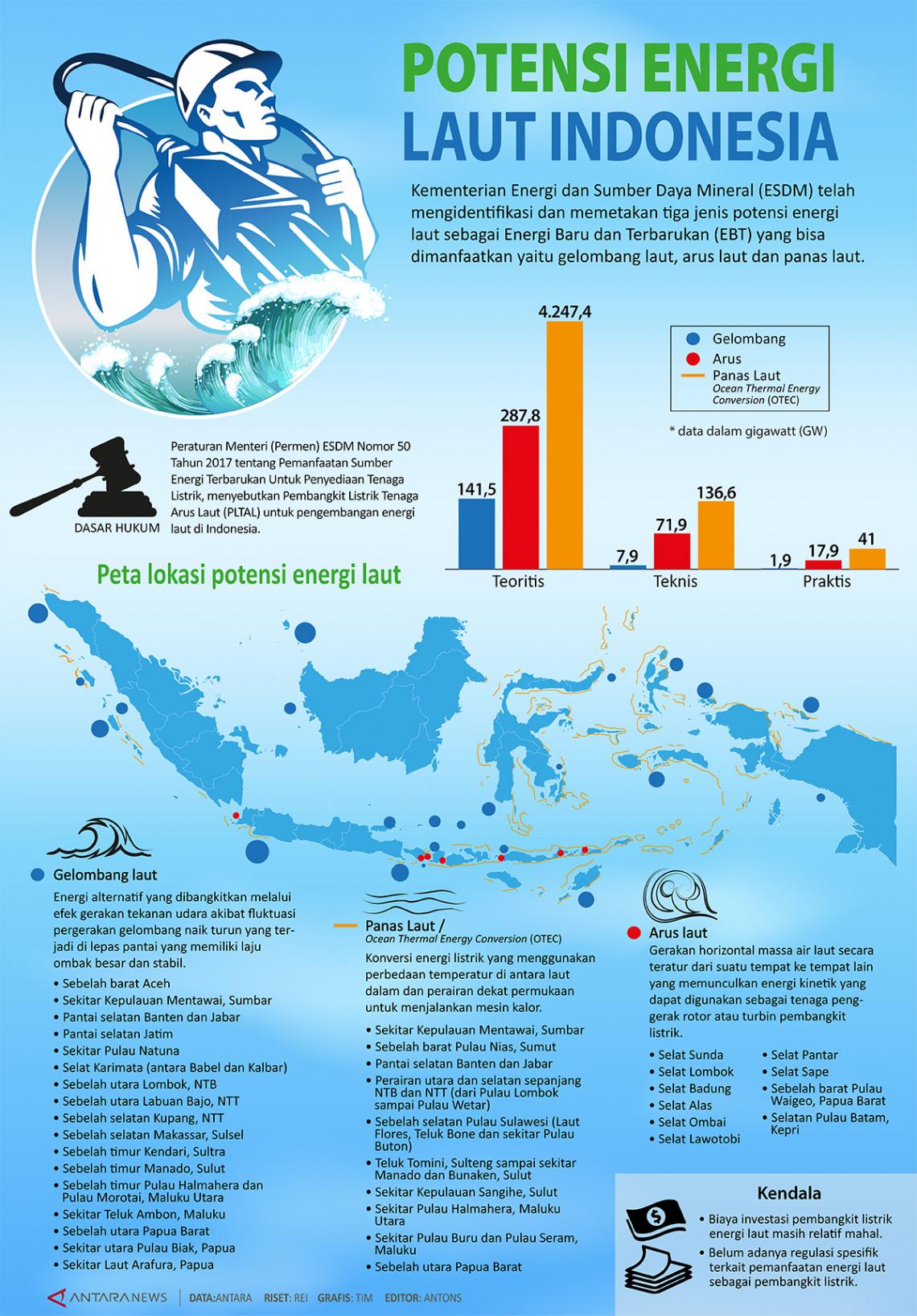 Potensi Energi Laut Indonesia
