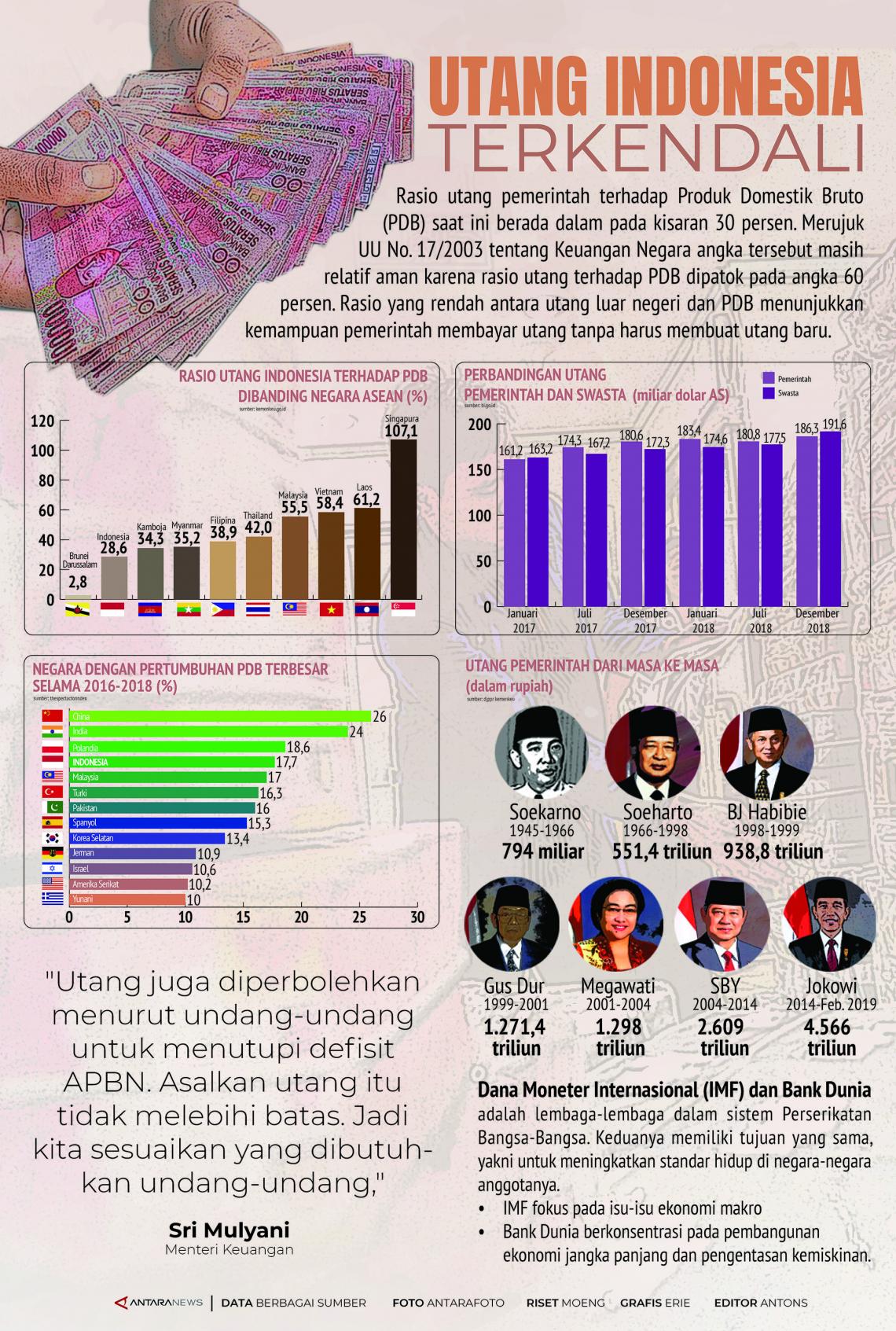 Utang Indonesia Terkendali