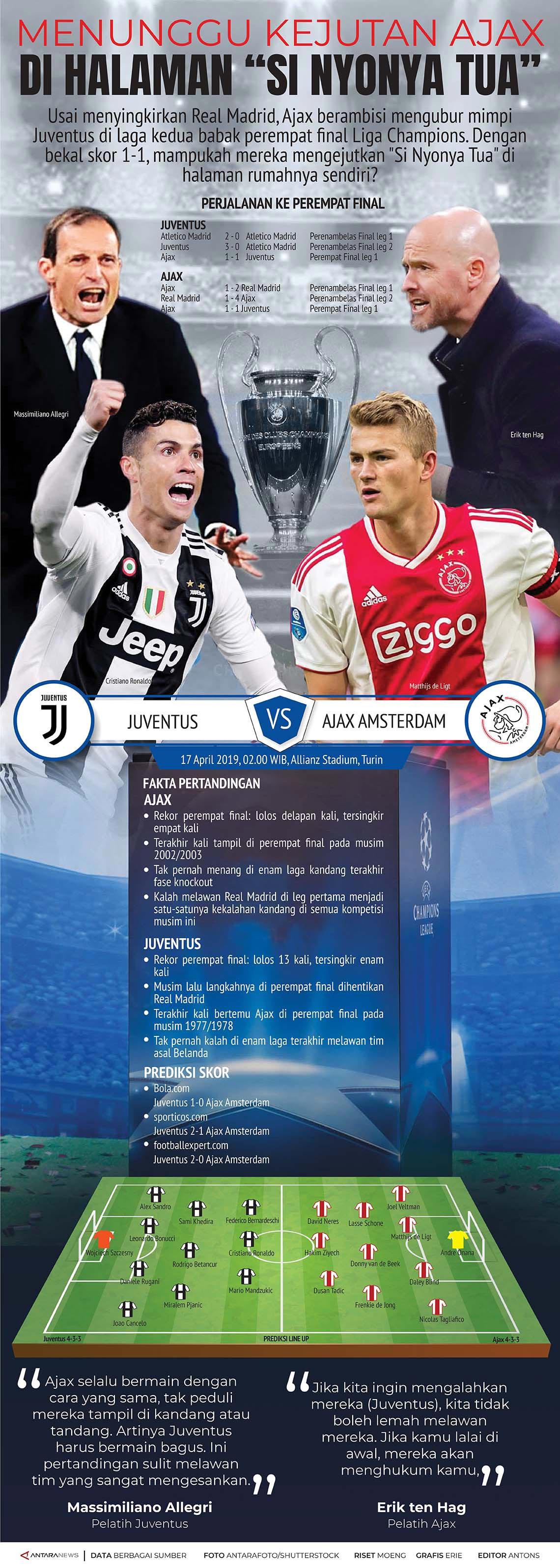 Liga Champions: Ajax vs Juventus