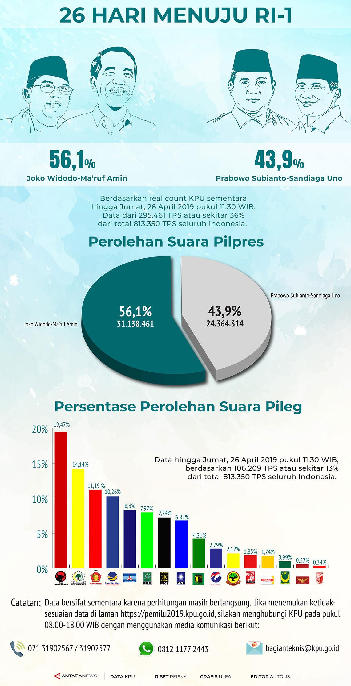 Real count KPU sudah 36%