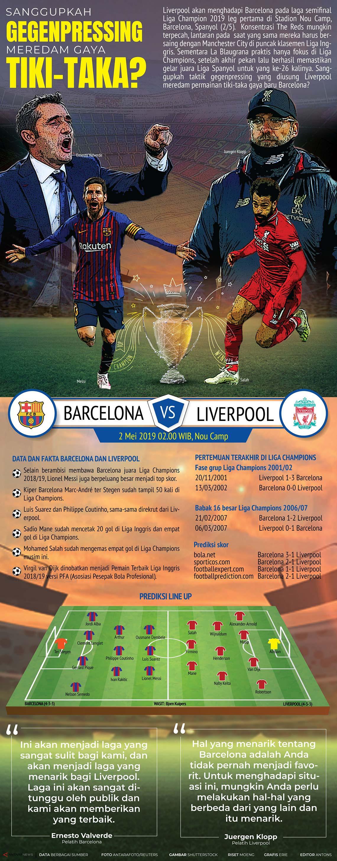 Liga Champions: Barcelona vs Liverpool