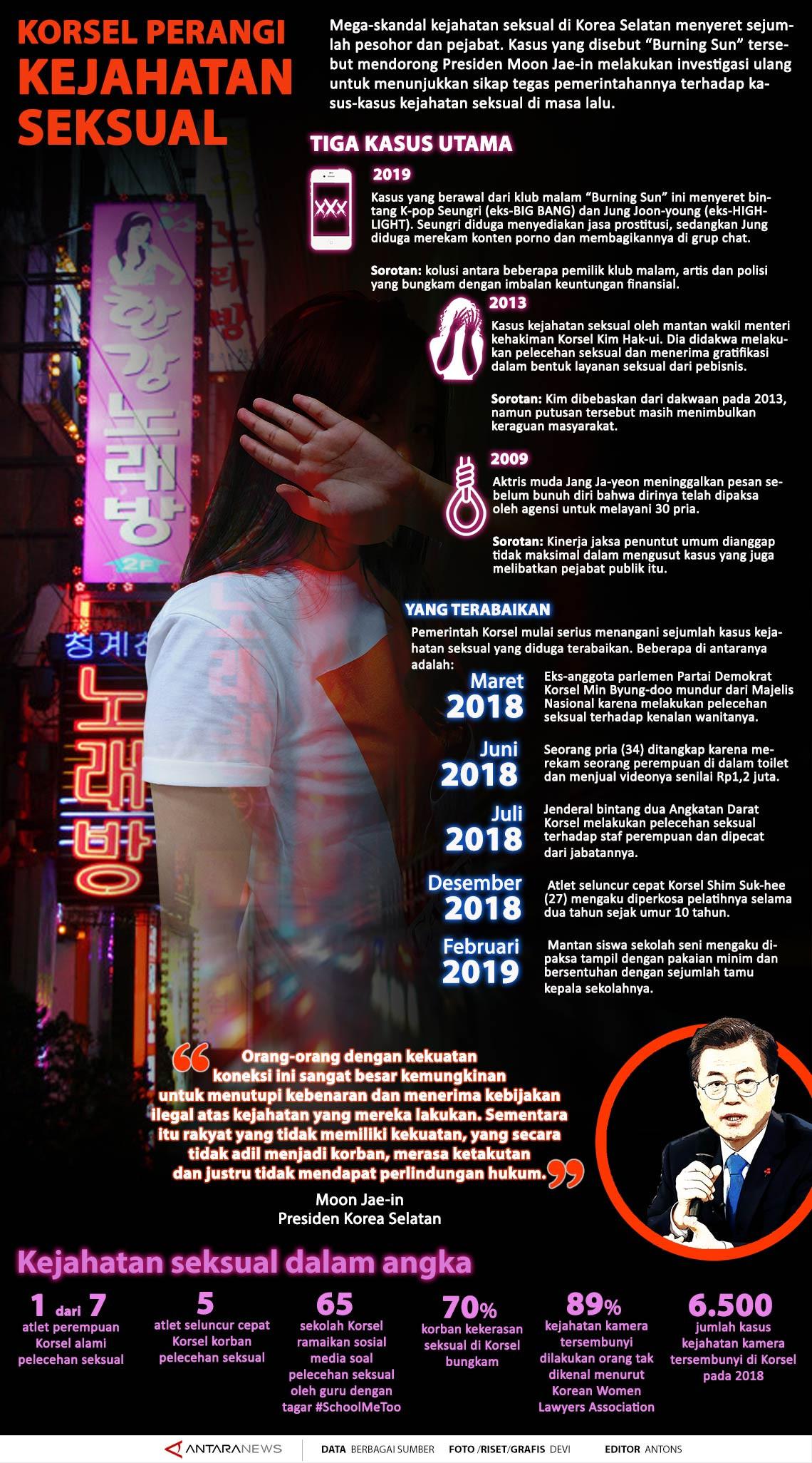 Korsel perangi kejahatan seksual