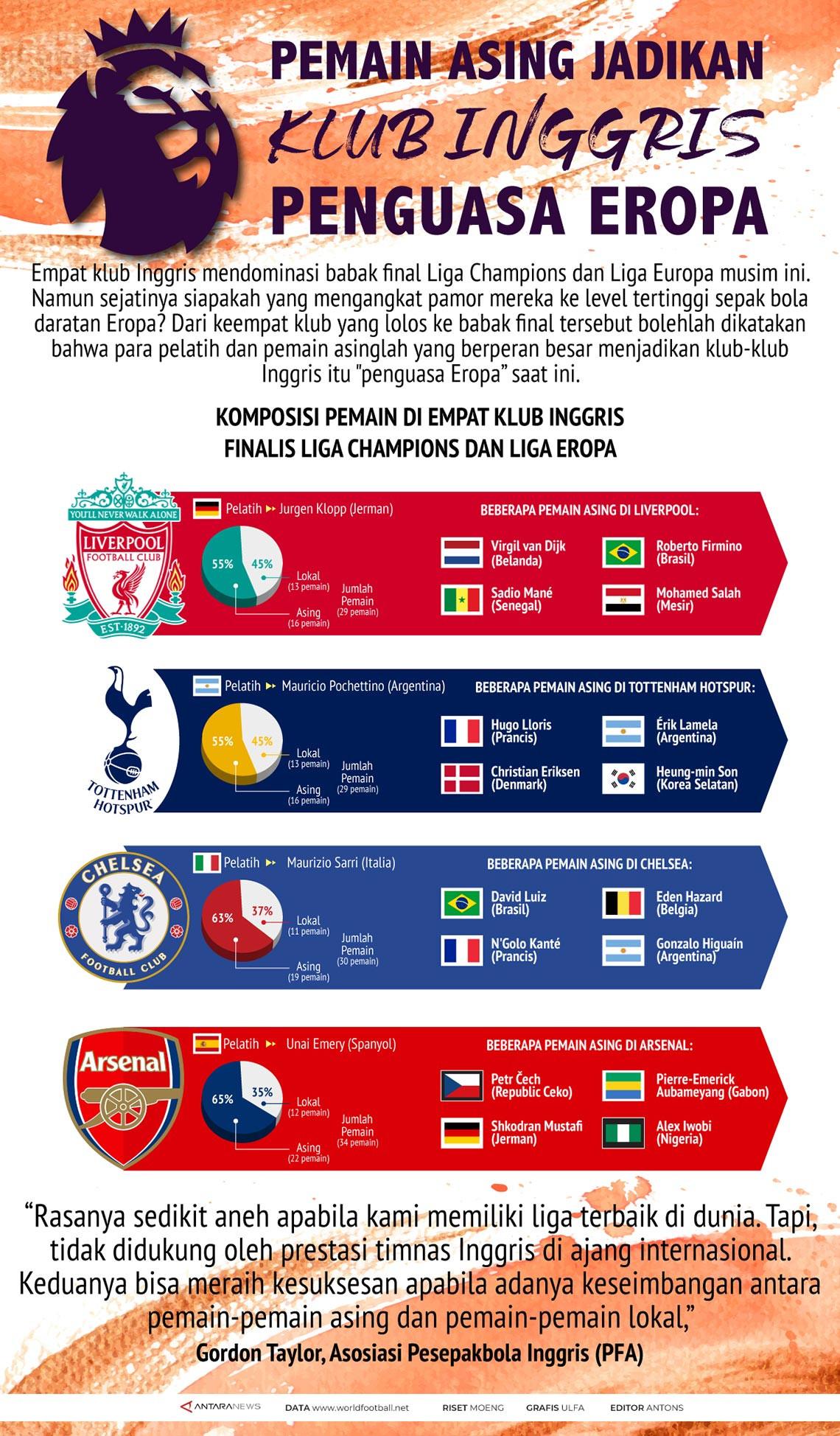Pemain asing jadikan klub Inggris penguasa Eropa