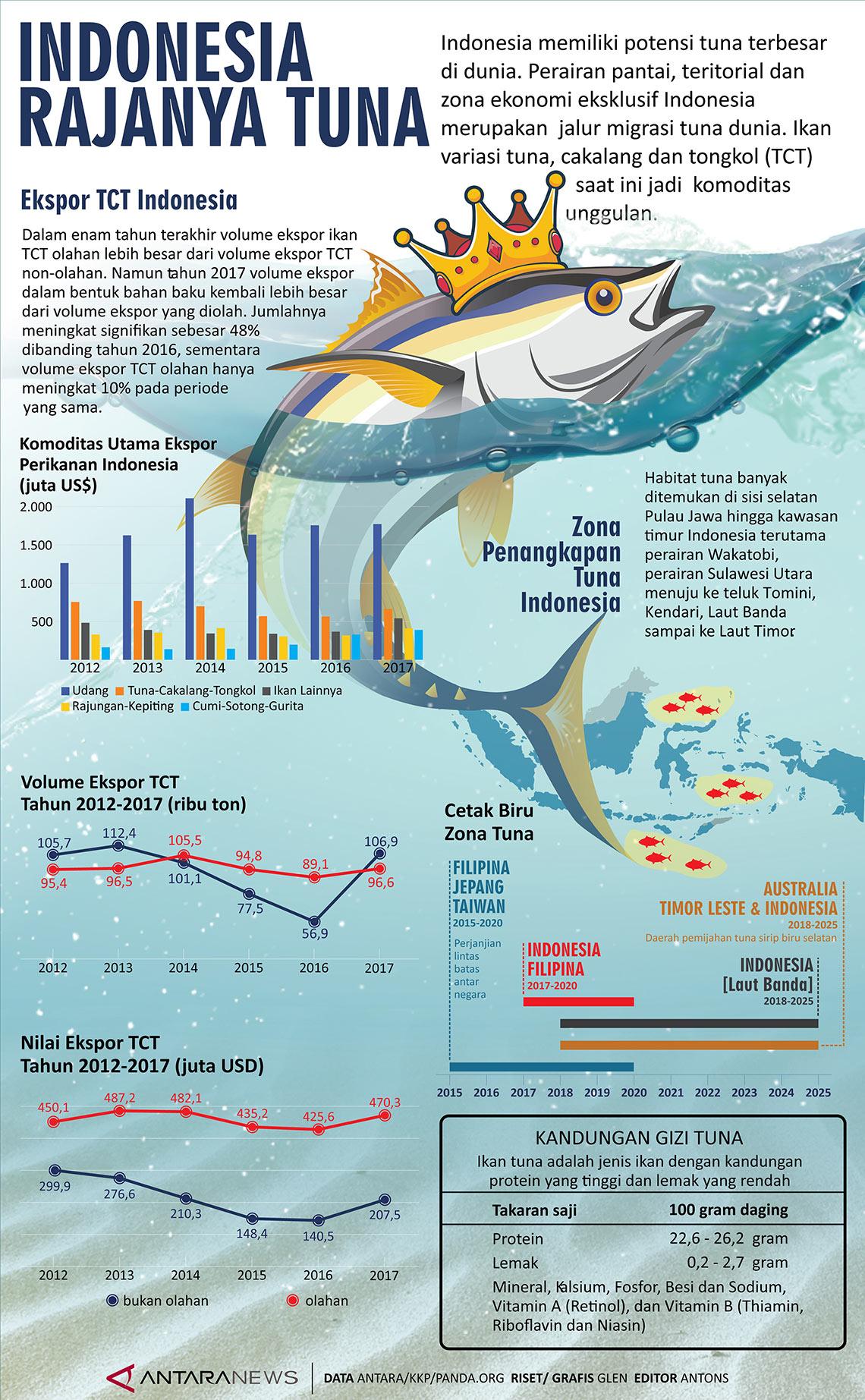 Indonesia rajanya tuna