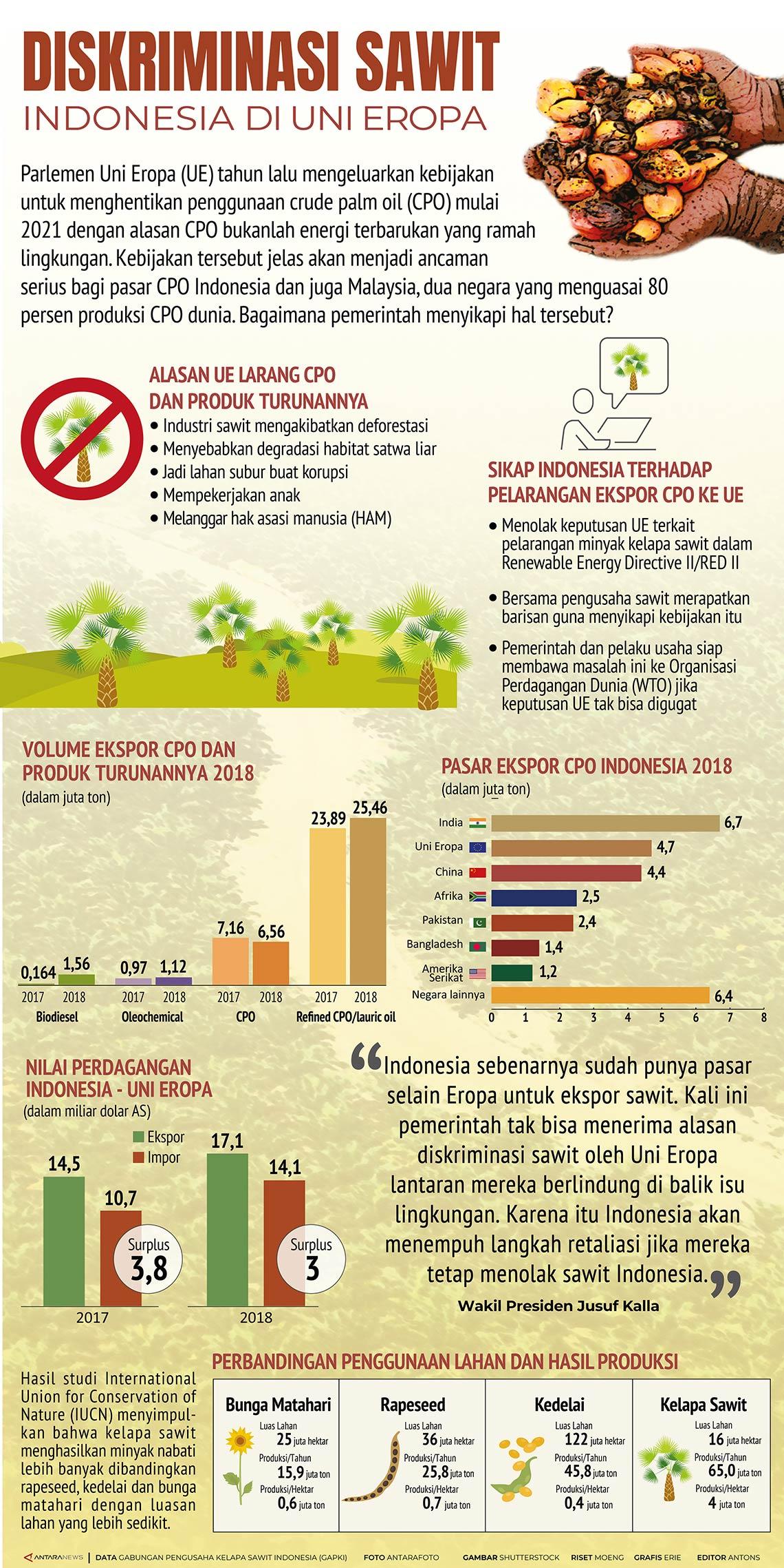Diskriminasi Sawit Indonesia di Uni-Eropa