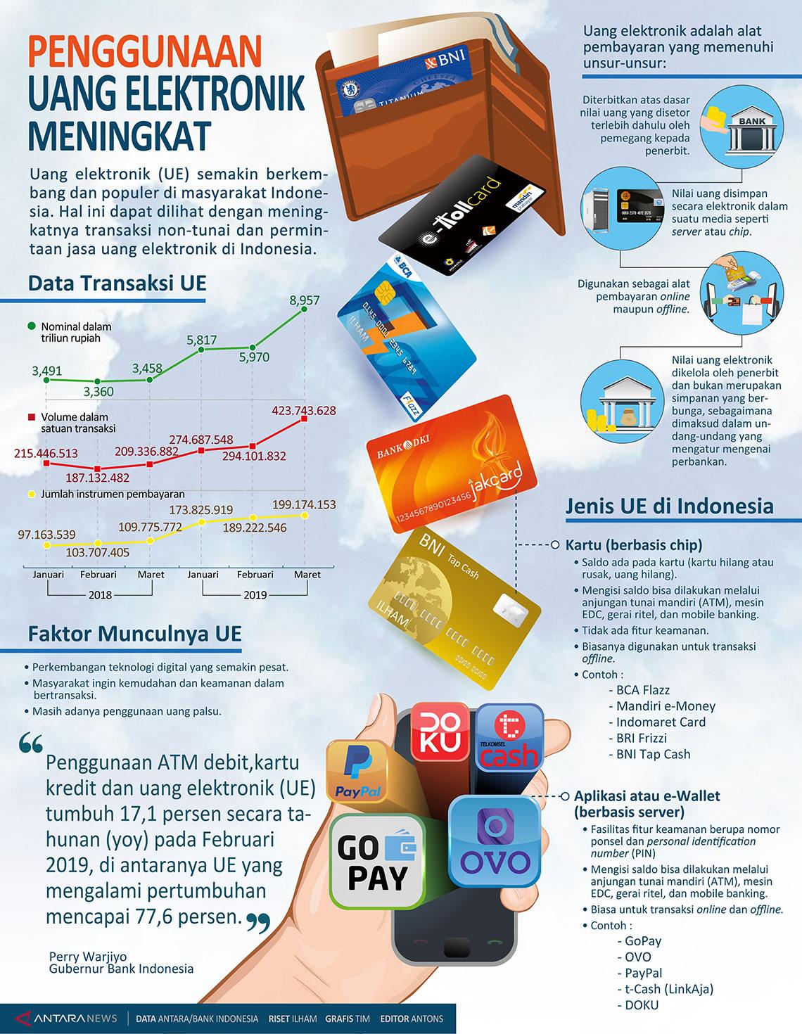 Penggunaan uang elektronik meningkat