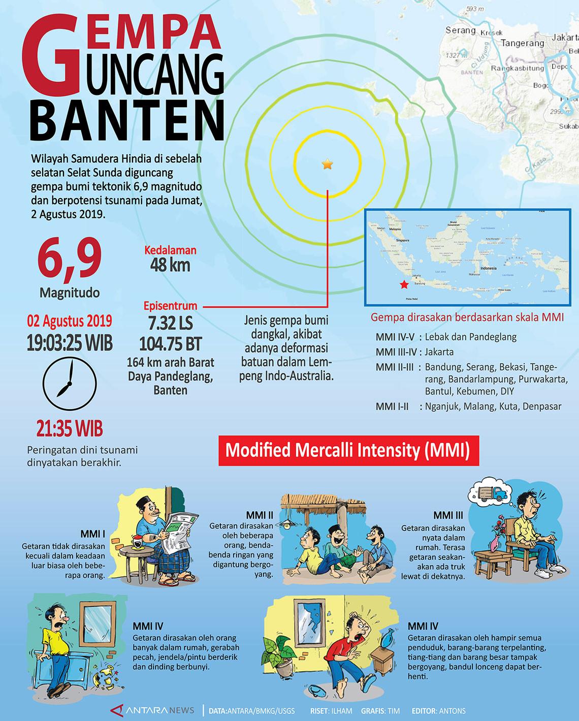 Gempa guncang Banten
