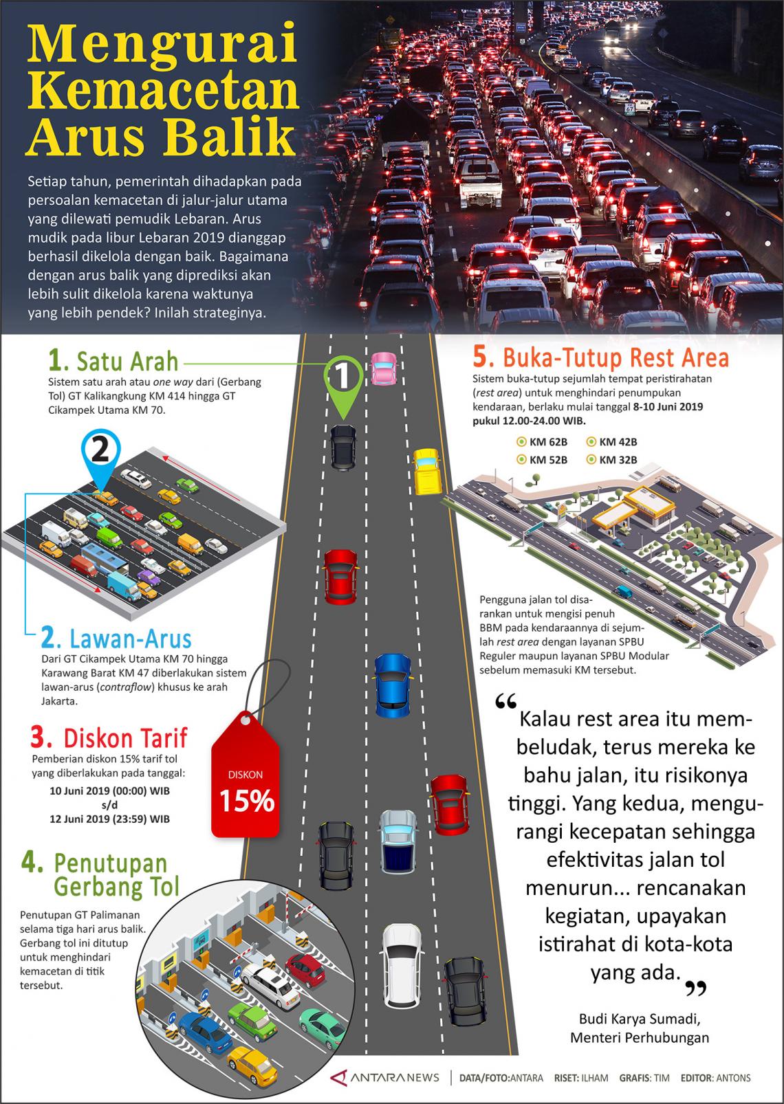 Mengurai kemacetan arus balik Lebaran
