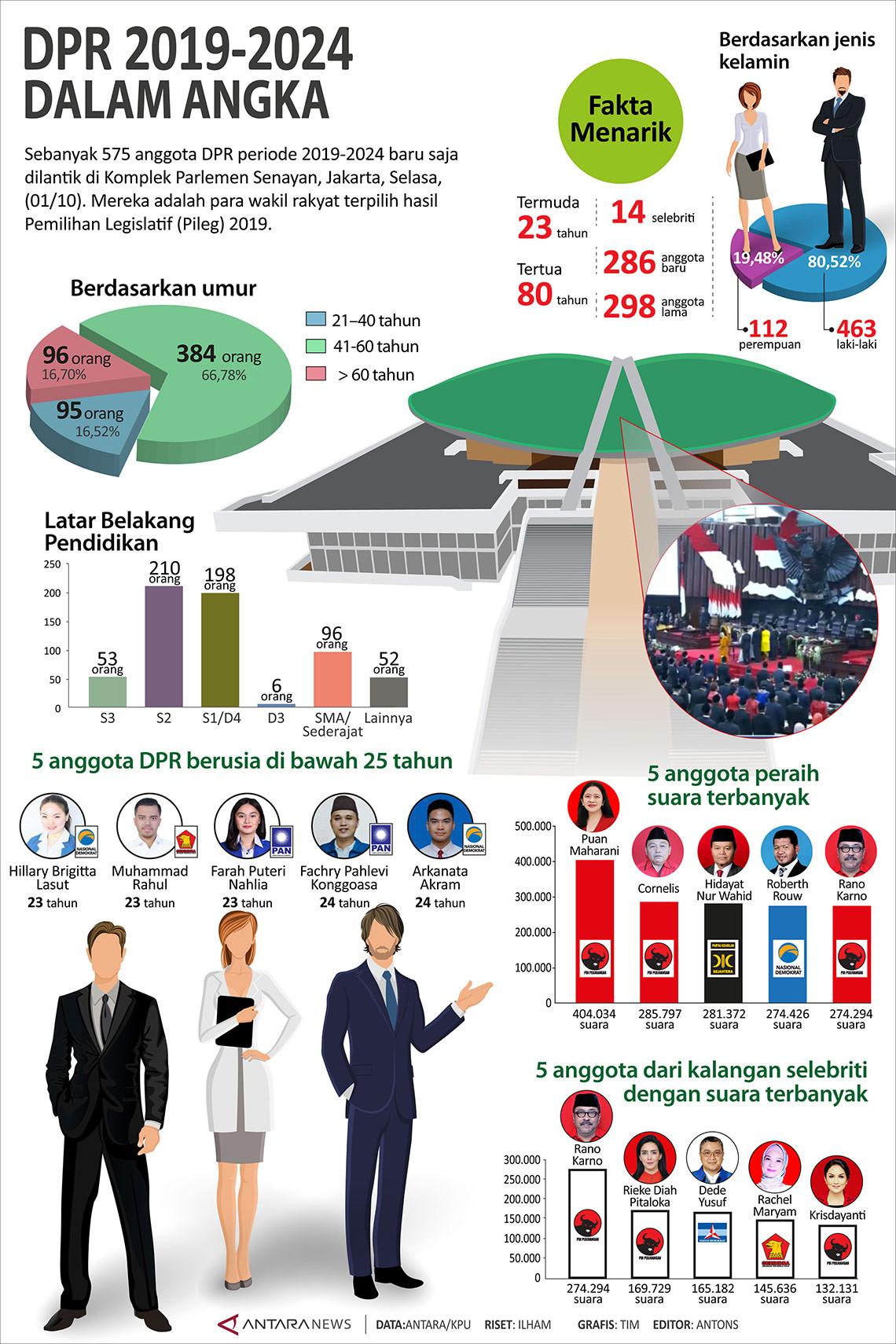 DPR 2019-2024 dalam angka