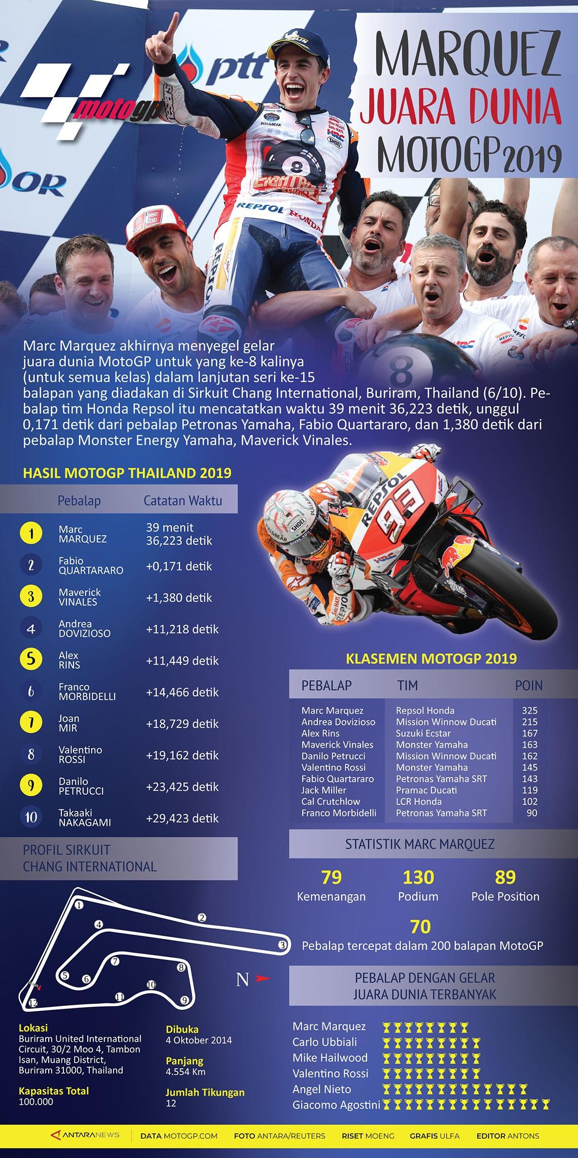 Marquez juara dunia MotoGP 2019