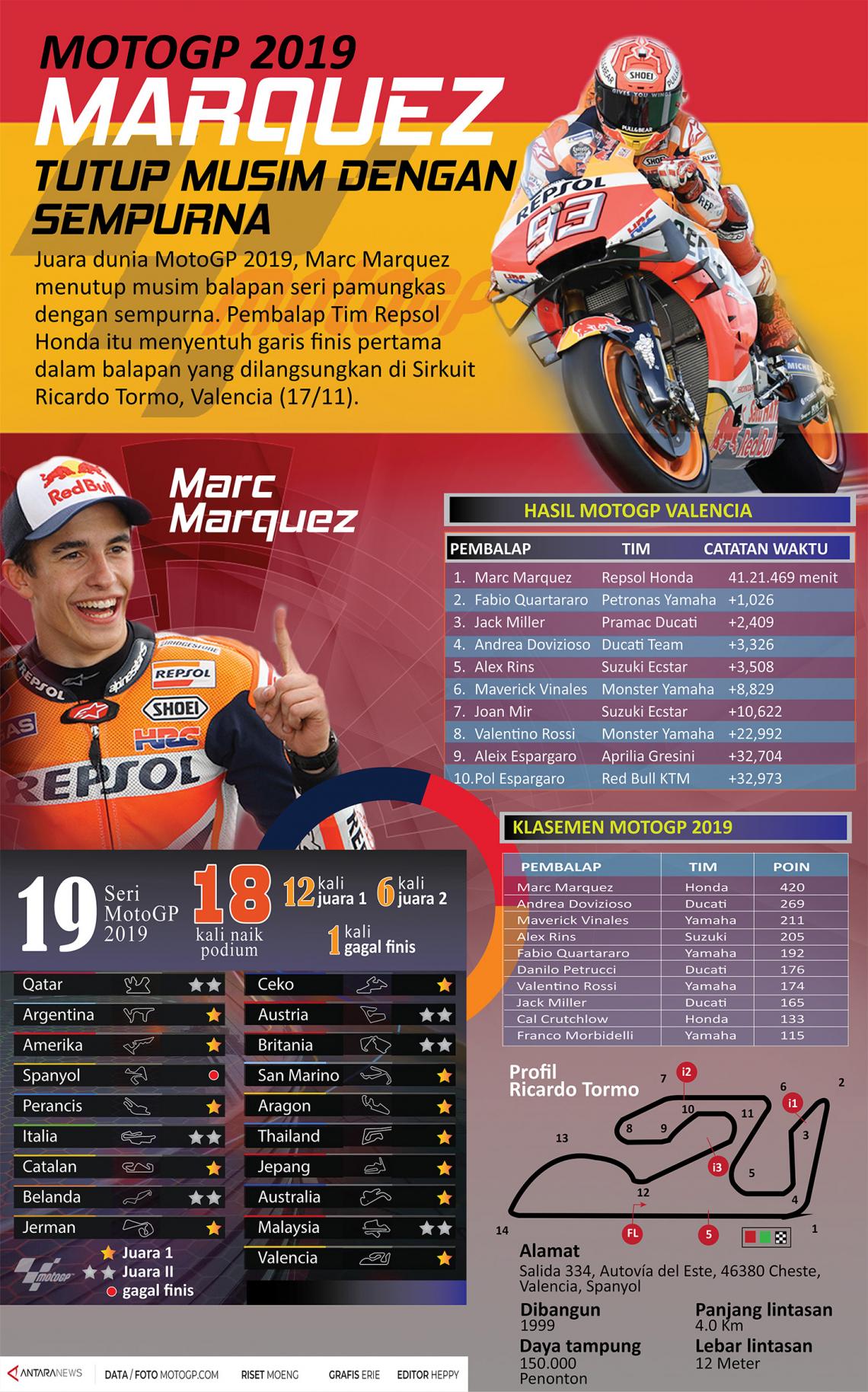 MotoGP 2019, Marquez tutup musim dengan sempurna