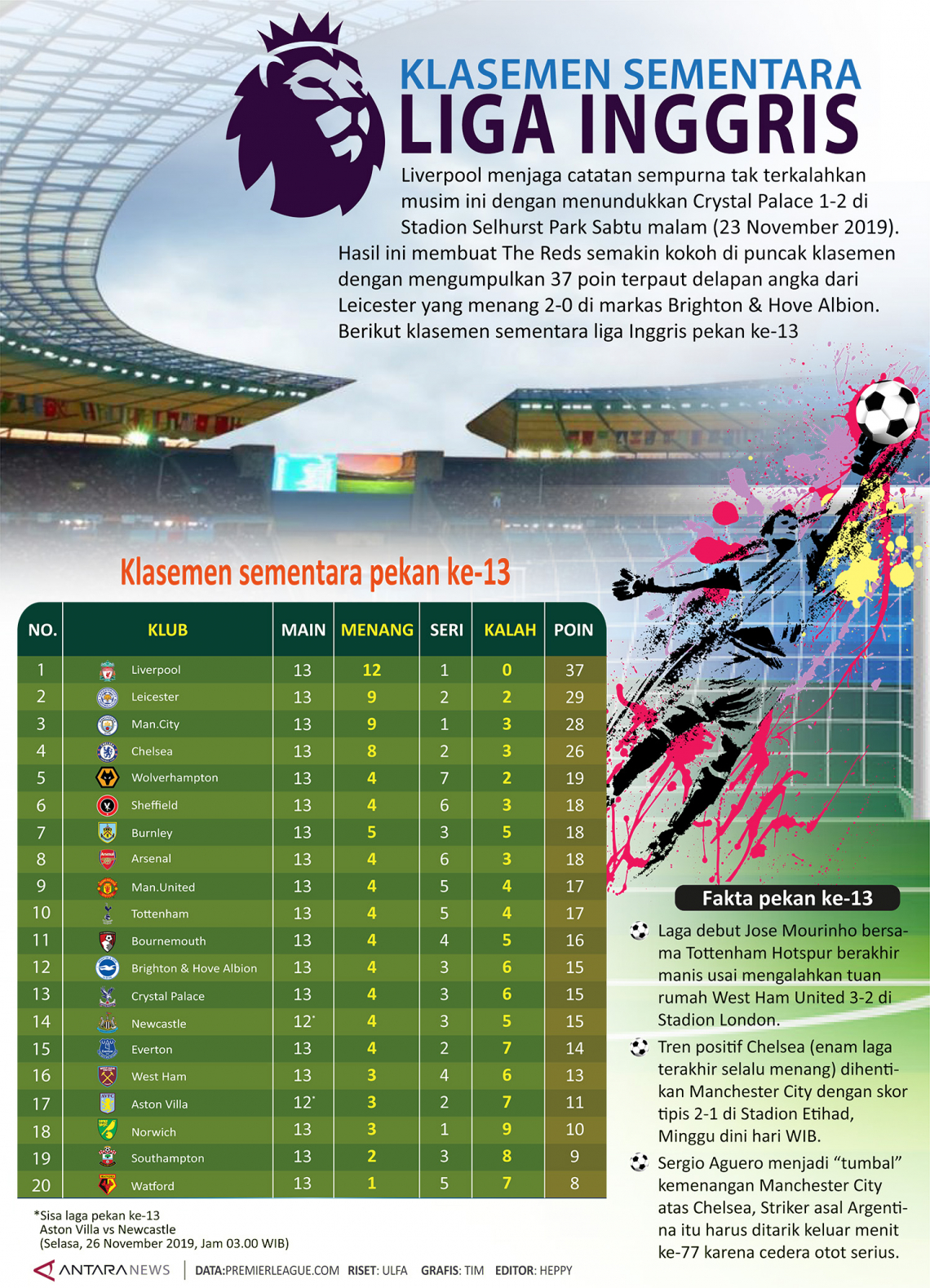 Klasemen sementara Liga Inggris pekan ke-13