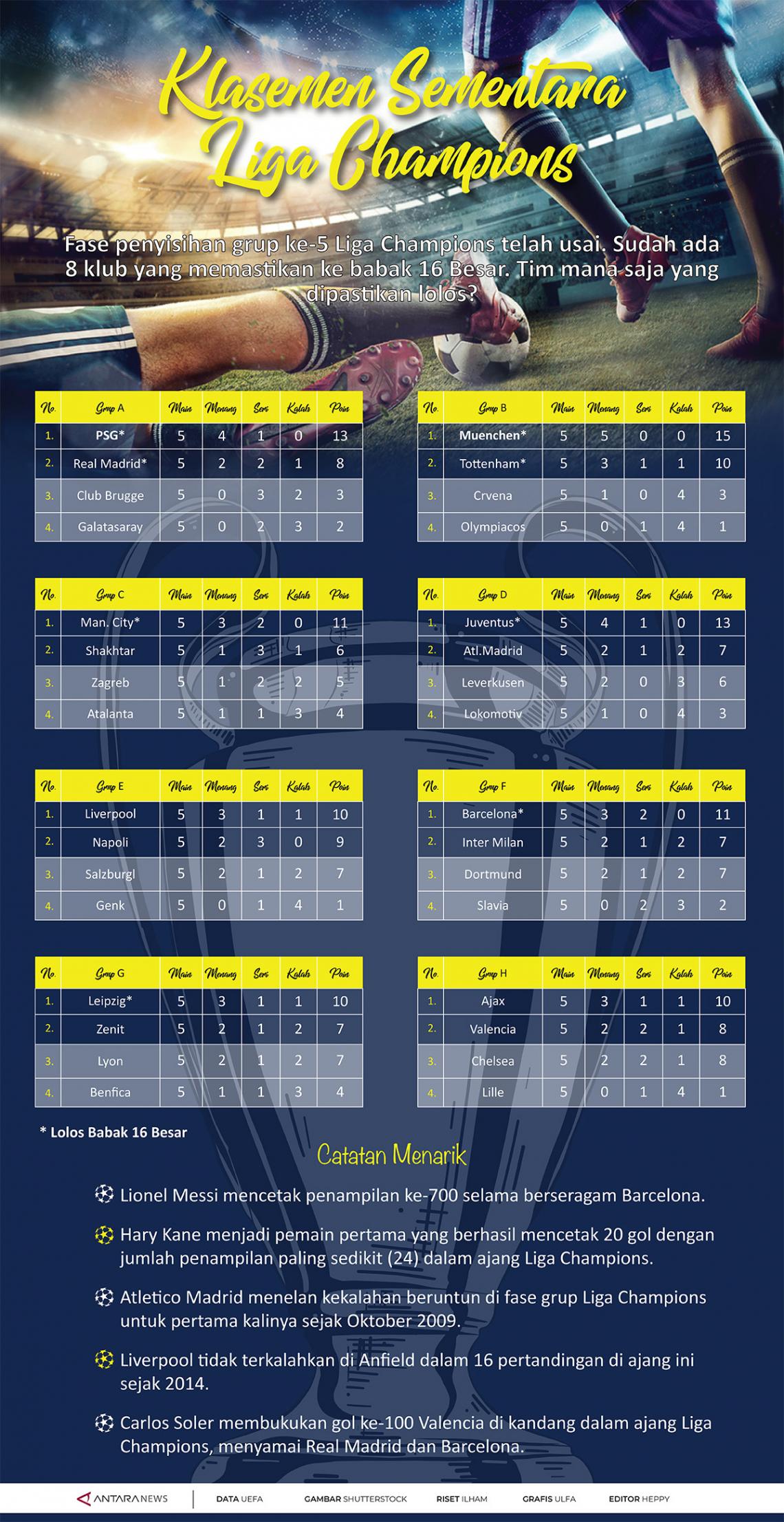 Klasemen sementara Liga Champions