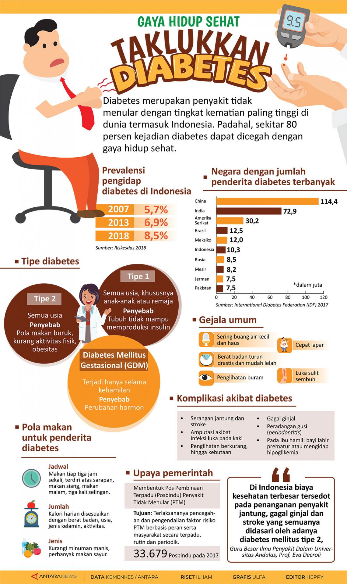 Gaya hidup sehat taklukkan diabetes