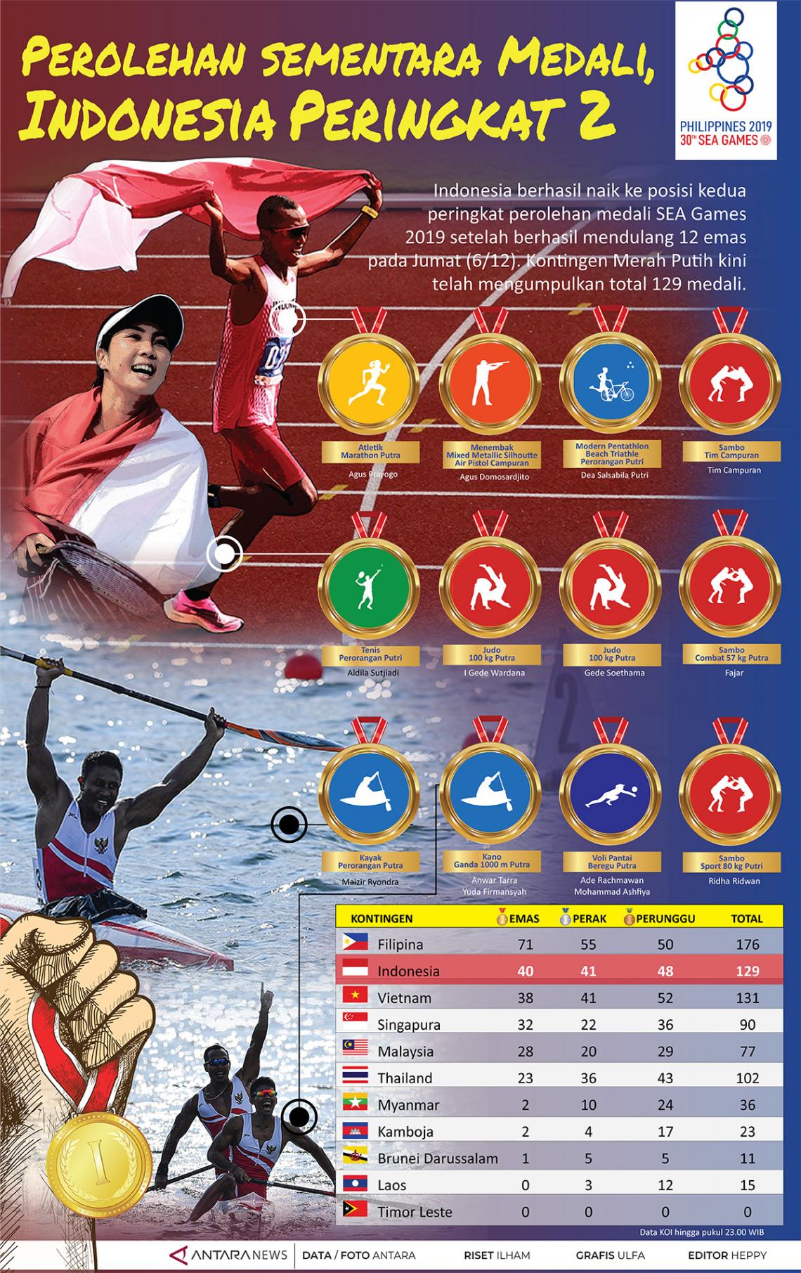 Perolehan sementara medali, Indonesia peringkat 2