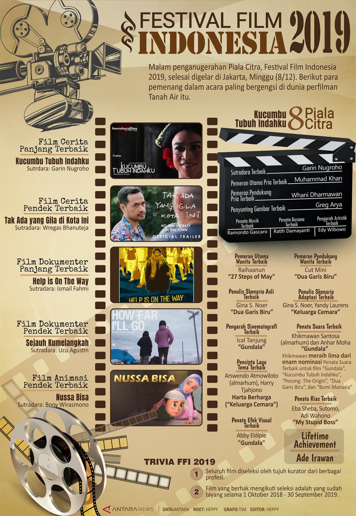 Festival Film Indonesia 2019
