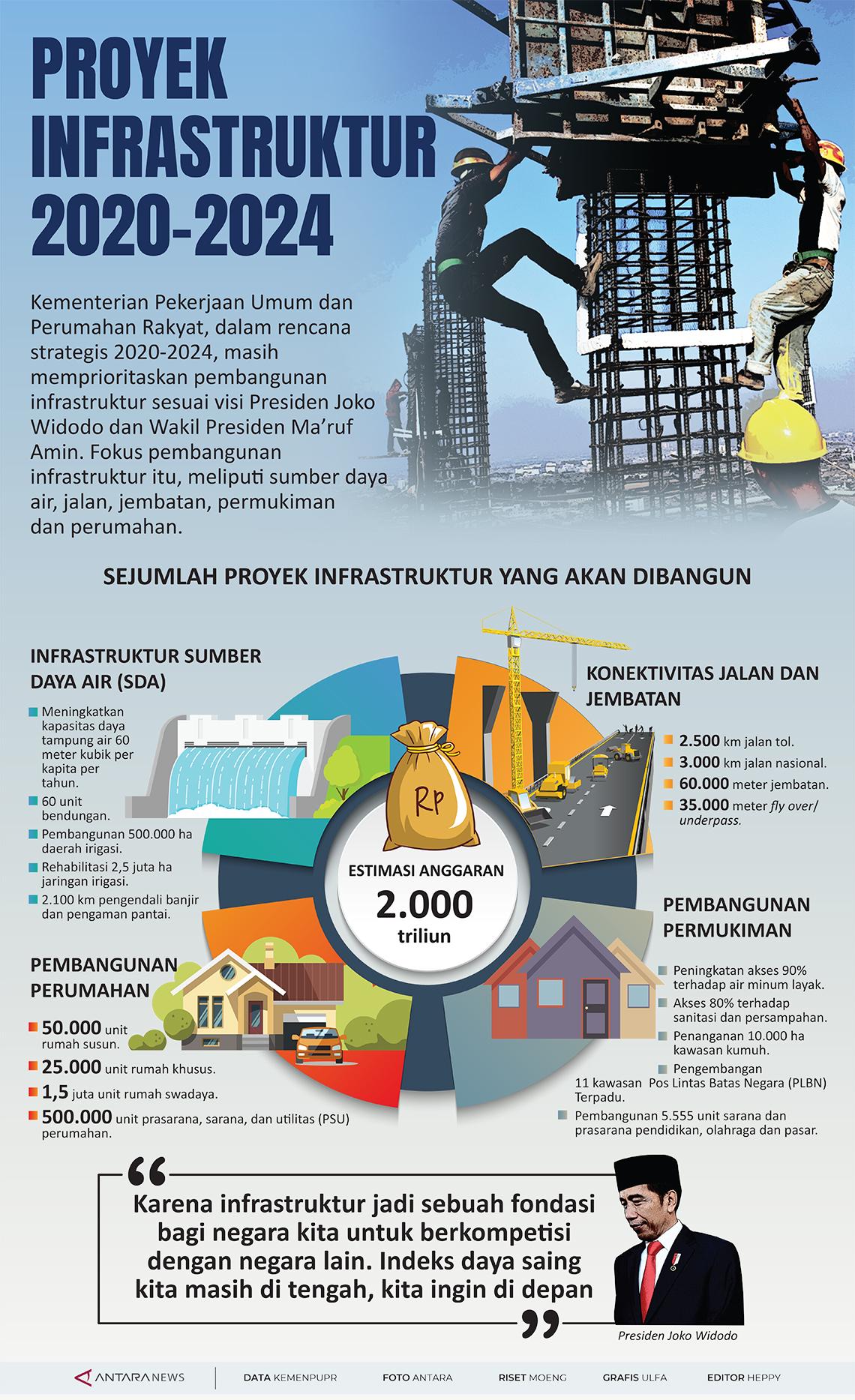 Proyek infrastruktur 2020-2024