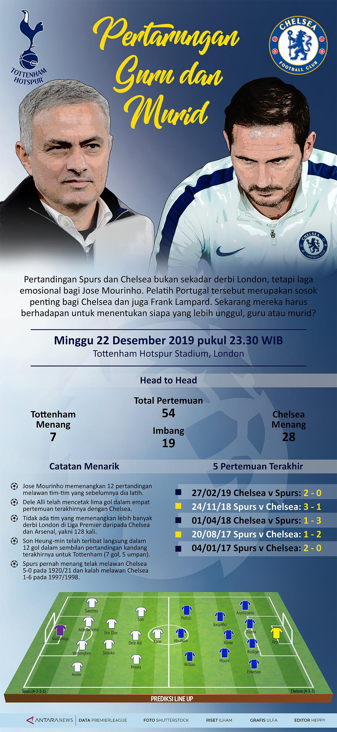 Spurs vs Chelsea, pertarungan guru dan murid