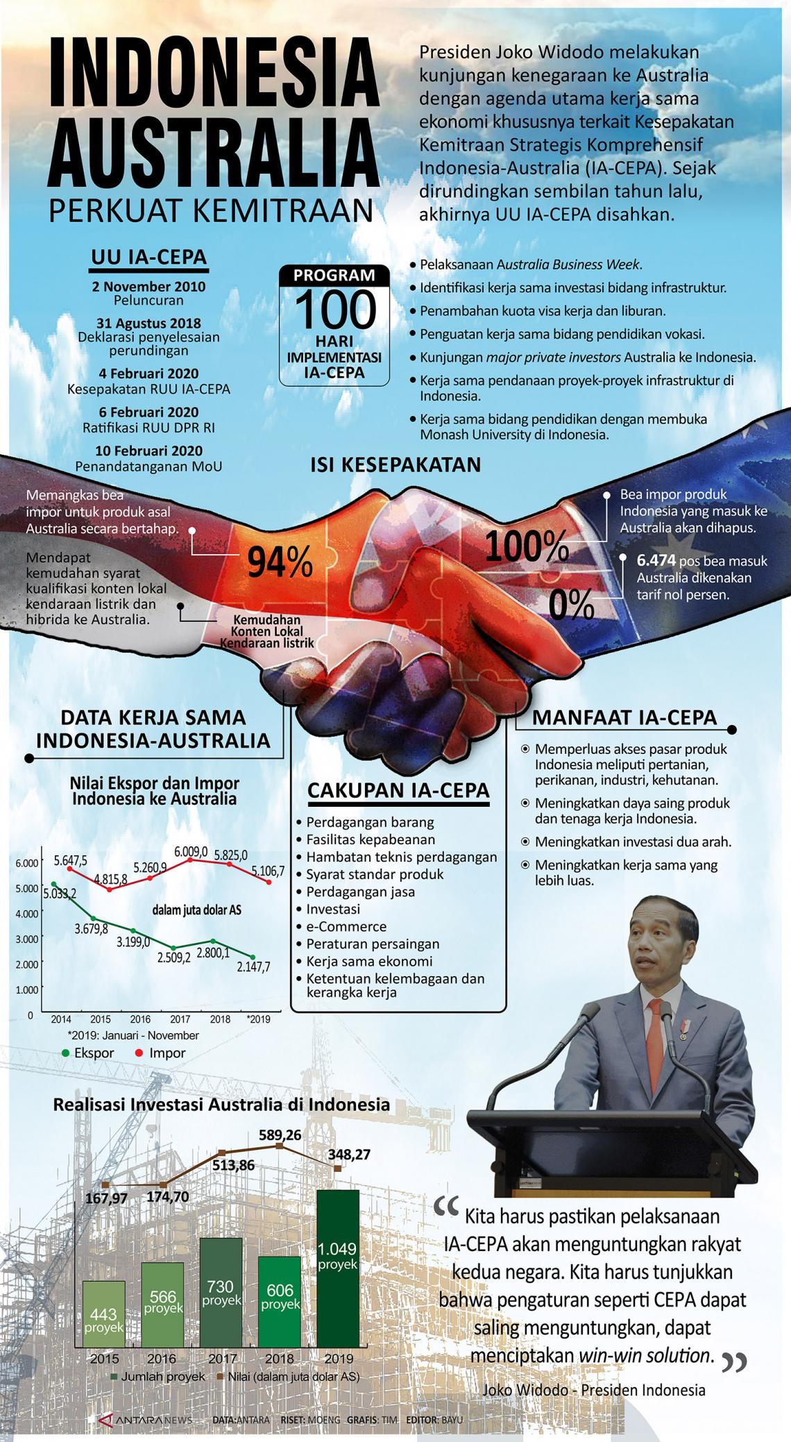 Indonesia-Australia perkuat kemitraan