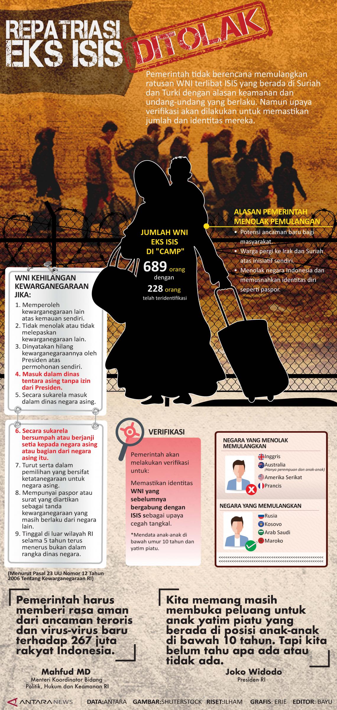 Repatriasi WNI eks ISIS ditolak