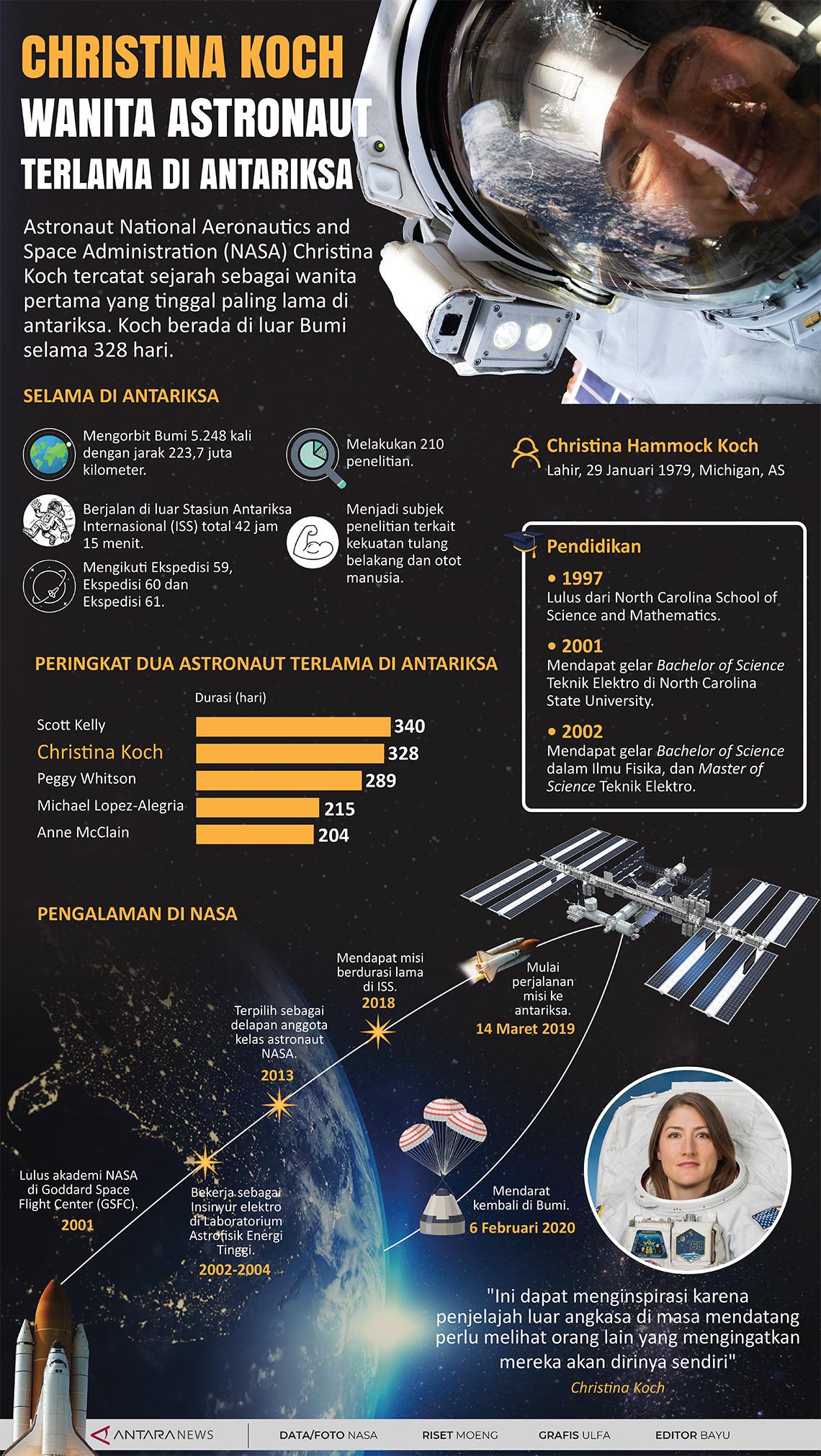 Christina Koch, astronaut wanita terlama di antariksa