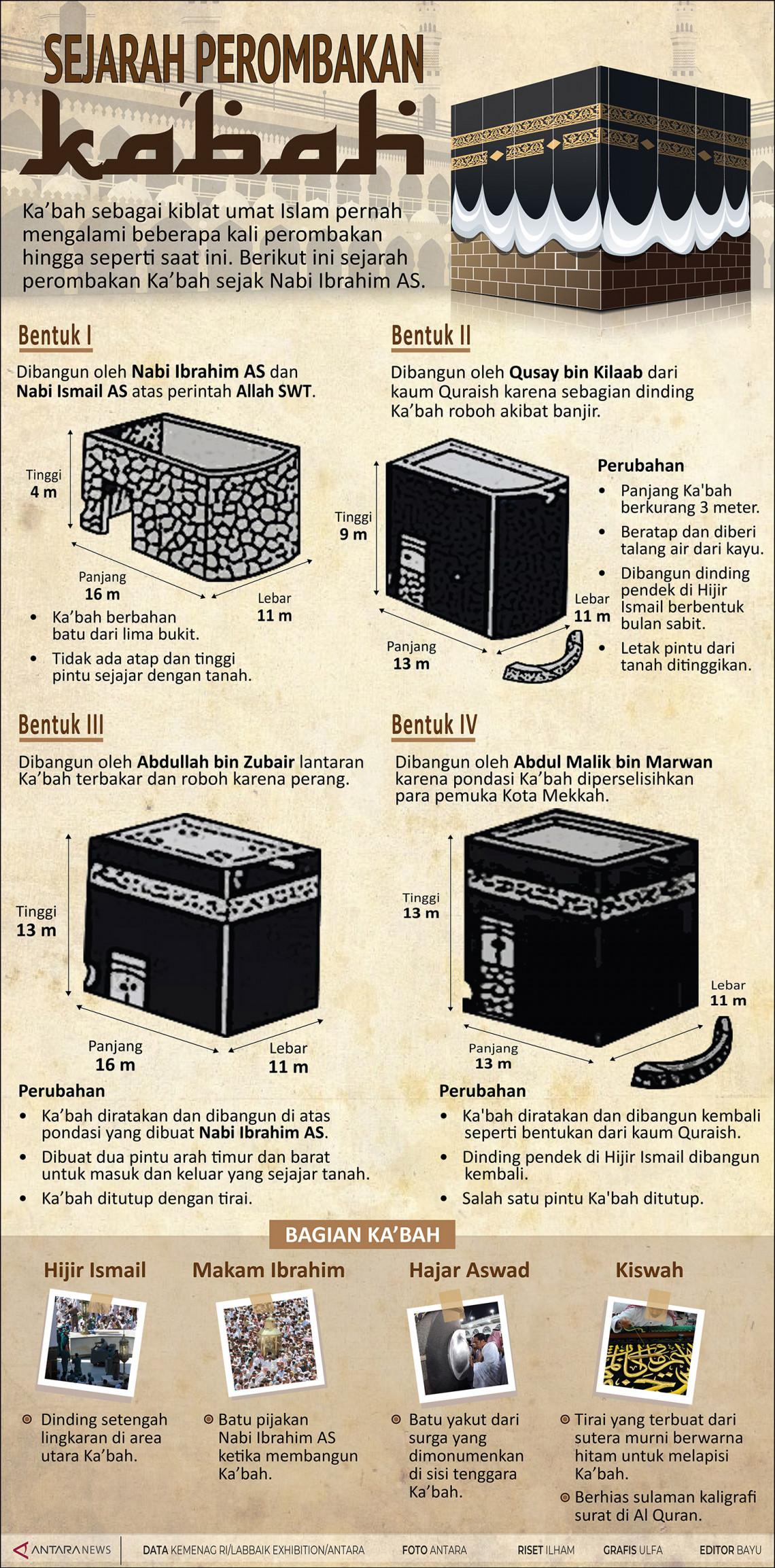 Sejarah perombakan Ka'bah