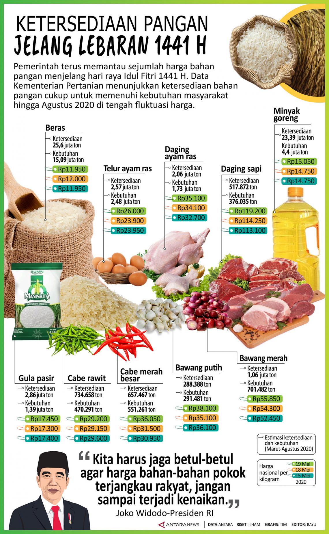 Ketersediaan pangan jelang Lebaran 1441 H