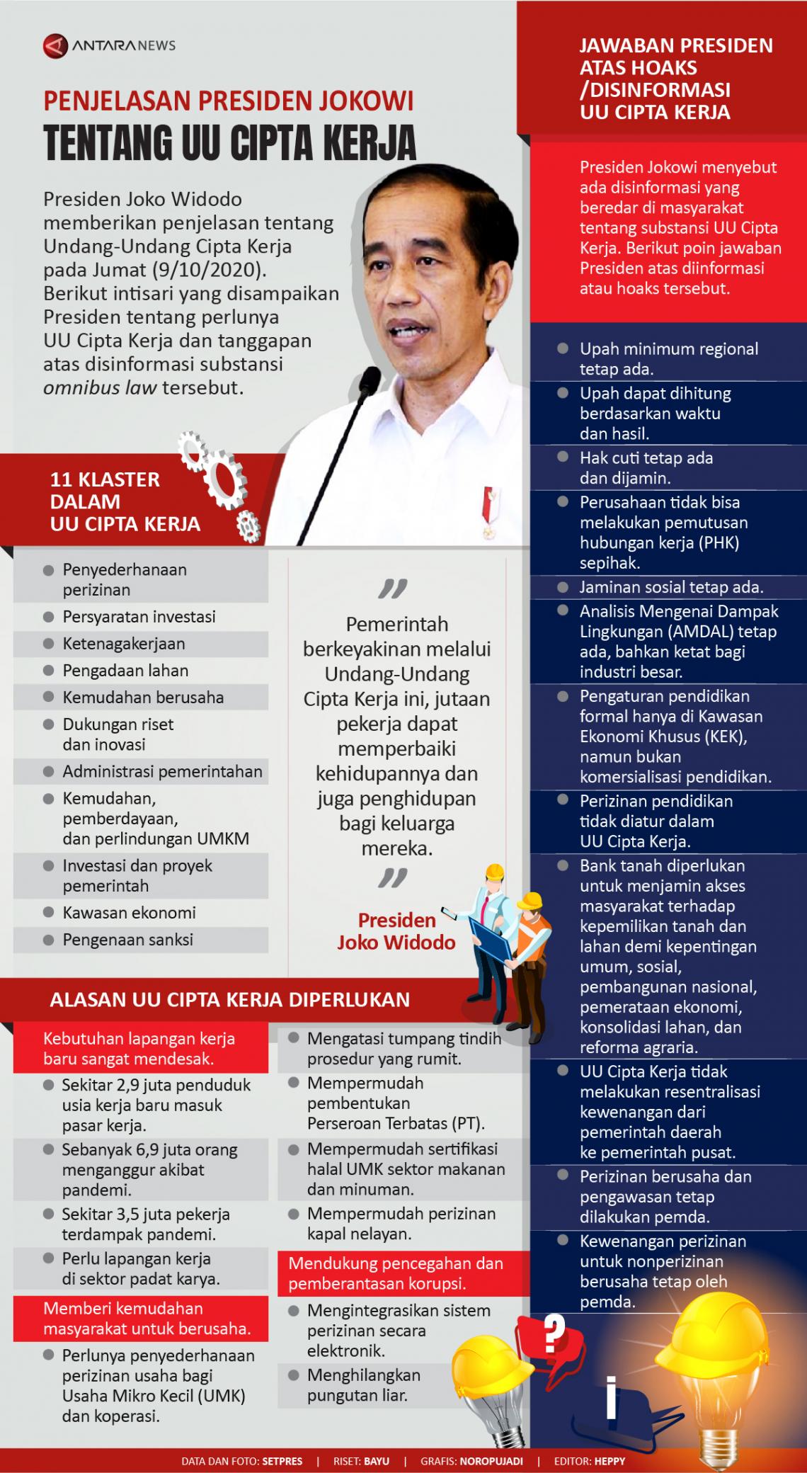 Infografis: Cipta Kerja