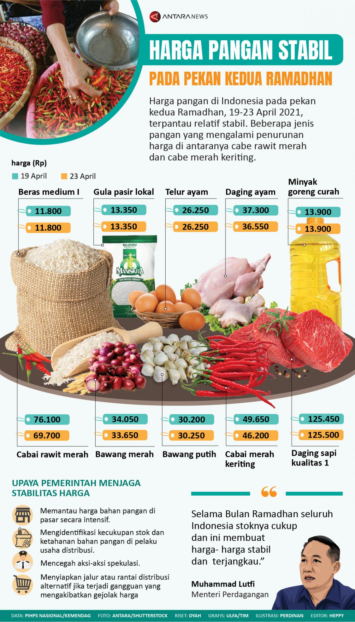 Harga pangan stabil pada pekan kedua Ramadhan