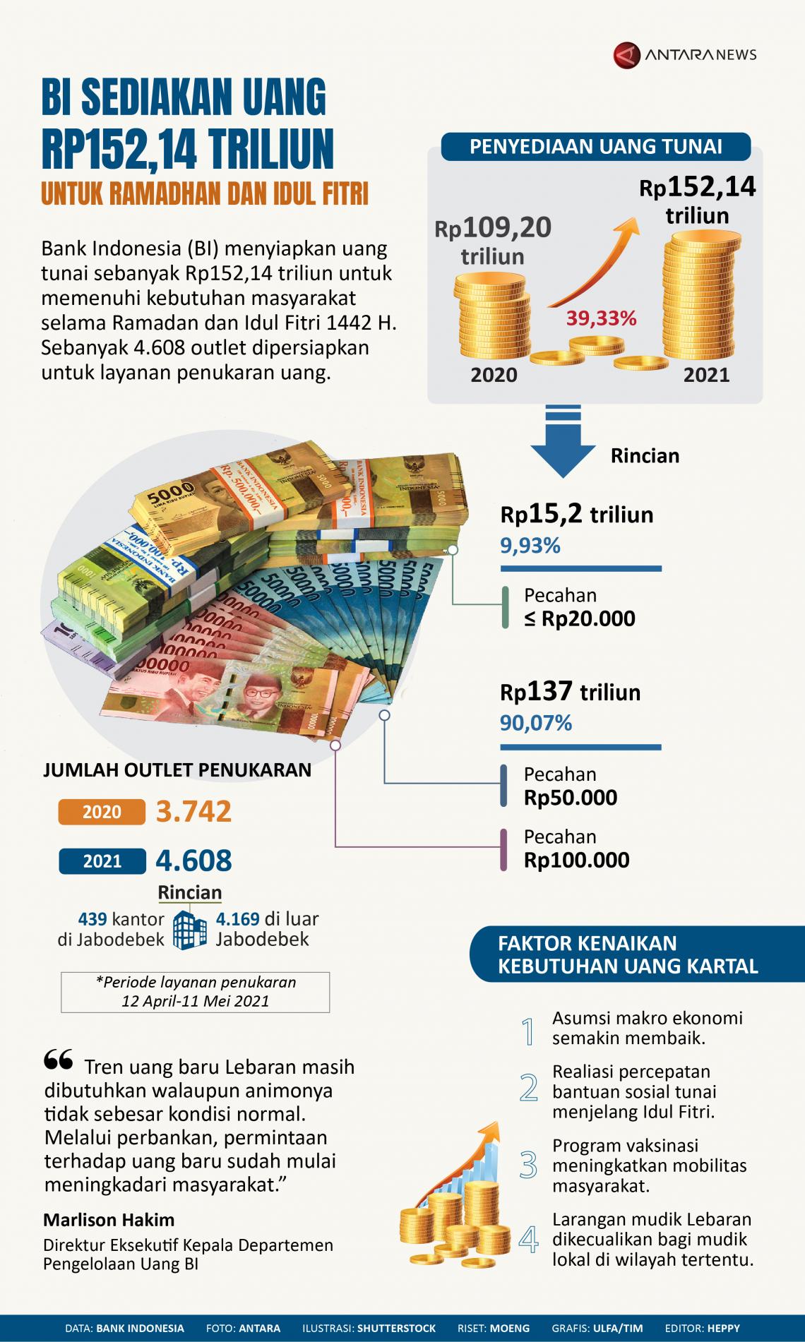 BI sediakan uang Rp152,14 triliun untuk Ramadhan dan Idul Fitri