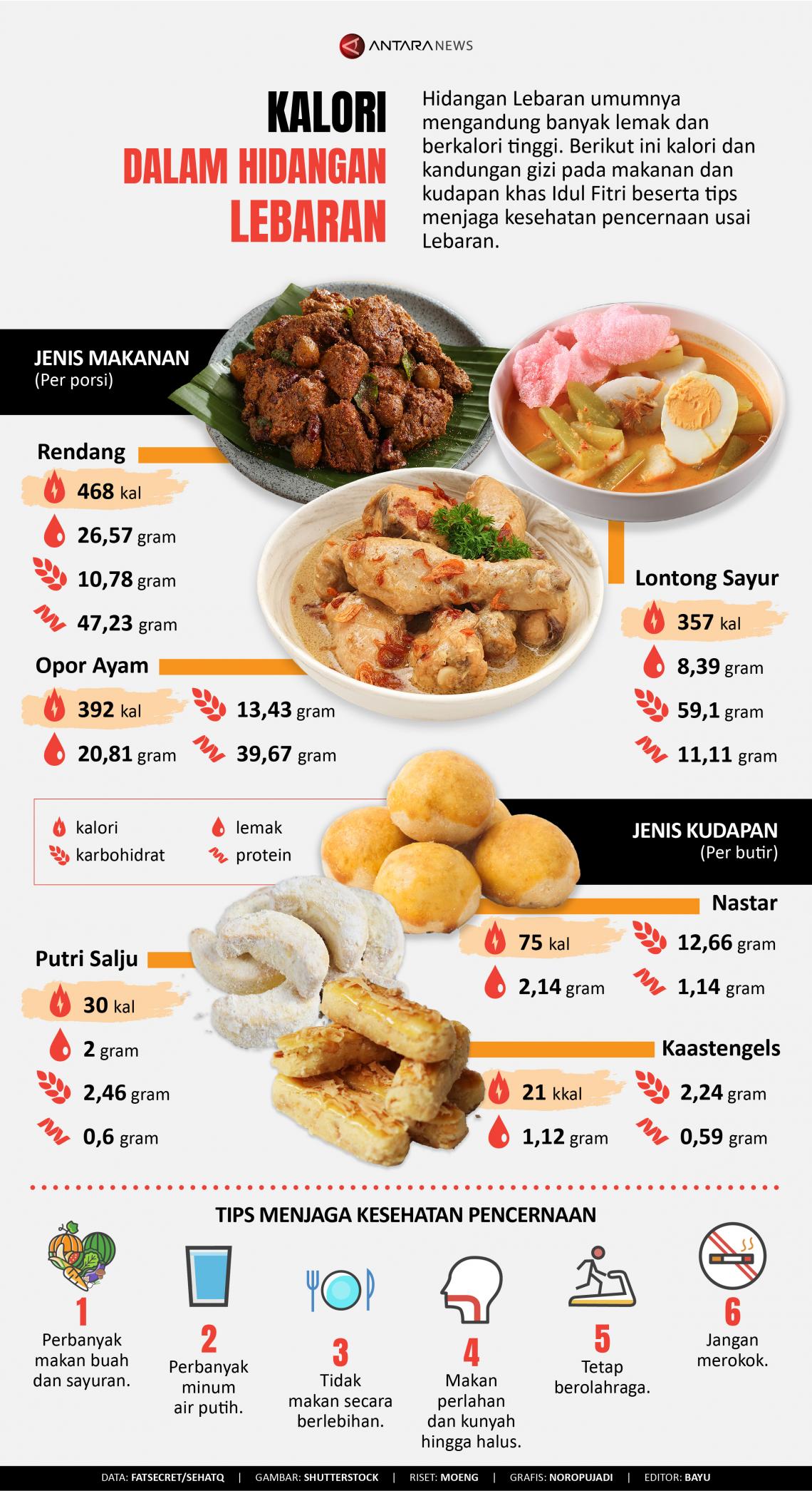 Kalori dalam hidangan Lebaran
