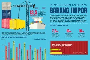 Penyesuaian tarif PPh barang impor