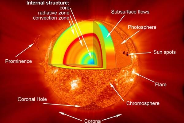 NASA luncurkan misi pelajari medan magnet Matahari