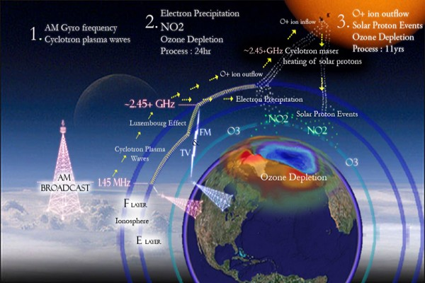 Indonesian Minister for Environment office discusses protection for ozone layer