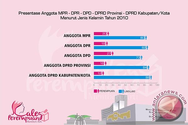 Persentase anggota MPR, DPR, DPD, DPRD Provinsi, DPRD Kabupaten Kota menurut jenis kelamin