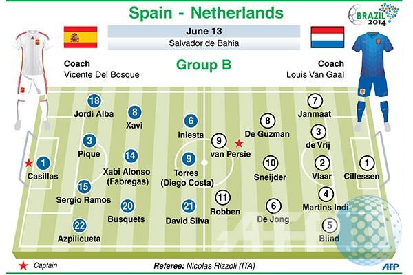 Prediksi Spanyol vs Belanda