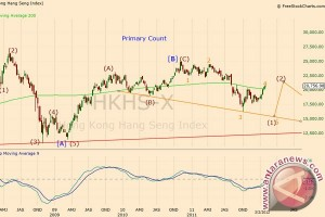 Bursa saham Hong Kong ditutup naik 0,4 persen