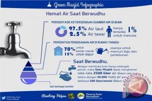 Krisis air Jakarta tanggung jawab siapa?