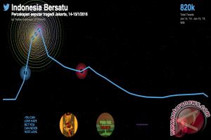Lebih dari 820.000 Tweet #KamiTidakTakut dan #PrayForJakarta